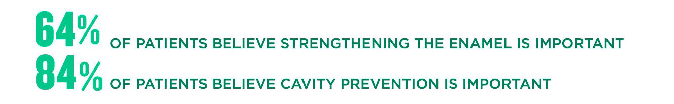 64% of patients believe strengthening the enamel is important 84% of patients believe cavity prevention is important