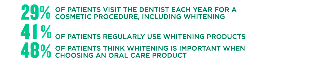 29% of patients visit the dentist each year for a cosmetic procedure, including whitening, 41% of patients regularly use whitening products, 48% of patients think whitening is important when choosing an oral care product.